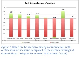 Certification Earnings Premium