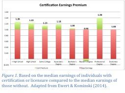 Certification Earnings Premium