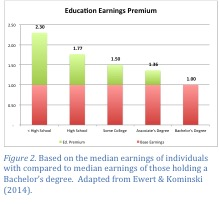 Education Earnings Premium