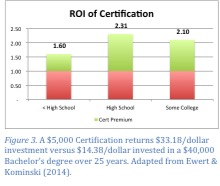 ROI of Certification